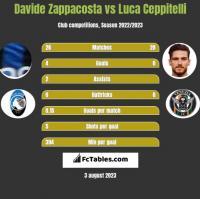 Davide Zappacosta vs Luca Ceppitelli h2h player stats
