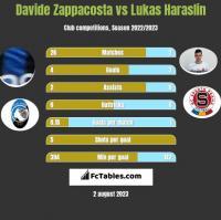 Davide Zappacosta vs Lukas Haraslin h2h player stats