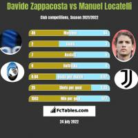 Davide Zappacosta vs Manuel Locatelli h2h player stats