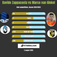 Davide Zappacosta vs Marco van Ginkel h2h player stats