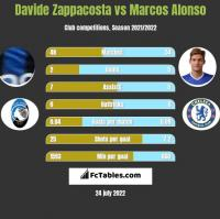 Davide Zappacosta vs Marcos Alonso h2h player stats