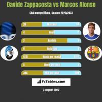 Davide Zappacosta vs Marcos Alonso h2h player stats