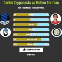 Davide Zappacosta vs Matteo Darmian h2h player stats