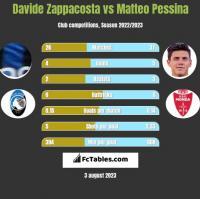 Davide Zappacosta vs Matteo Pessina h2h player stats