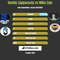 Davide Zappacosta vs Miha Zajc h2h player stats