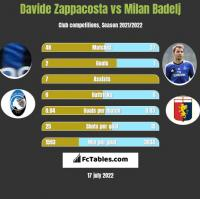 Davide Zappacosta vs Milan Badelj h2h player stats
