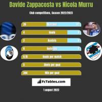 Davide Zappacosta vs Nicola Murru h2h player stats