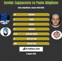 Davide Zappacosta vs Paolo Ghiglione h2h player stats