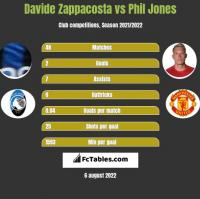 Davide Zappacosta vs Phil Jones h2h player stats
