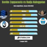Davide Zappacosta vs Radja Nainggolan h2h player stats