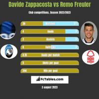 Davide Zappacosta vs Remo Freuler h2h player stats