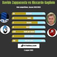 Davide Zappacosta vs Riccardo Gagliolo h2h player stats