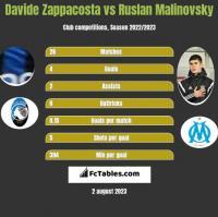 Davide Zappacosta vs Ruslan Malinovsky h2h player stats