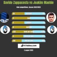 Davide Zappacosta vs Joakim Maehle h2h player stats