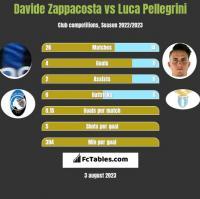 Davide Zappacosta vs Luca Pellegrini h2h player stats