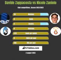 Davide Zappacosta vs Nicolo Zaniolo h2h player stats
