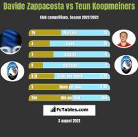 Davide Zappacosta vs Teun Koopmeiners h2h player stats