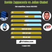 Davide Zappacosta vs Julian Chabot h2h player stats