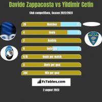 Davide Zappacosta vs Yildimir Cetin h2h player stats