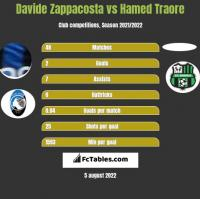 Davide Zappacosta vs Hamed Traore h2h player stats