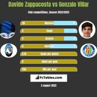 Davide Zappacosta vs Gonzalo Villar h2h player stats