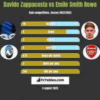 Davide Zappacosta vs Emile Smith Rowe h2h player stats