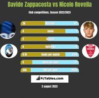 Davide Zappacosta vs Nicolo Rovella h2h player stats