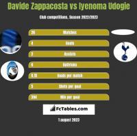 Davide Zappacosta vs Iyenoma Udogie h2h player stats