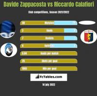 Davide Zappacosta vs Riccardo Calafiori h2h player stats