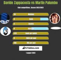 Davide Zappacosta vs Martin Palumbo h2h player stats