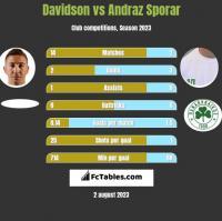 Davidson vs Andraz Sporar h2h player stats