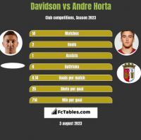 Davidson vs Andre Horta h2h player stats