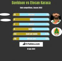 Davidson vs Efecan Karaca h2h player stats