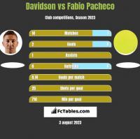 Davidson vs Fabio Pacheco h2h player stats