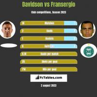 Davidson vs Fransergio h2h player stats