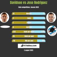 Davidson vs Jese Rodriguez h2h player stats
