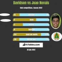 Davidson vs Joao Novais h2h player stats