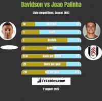Davidson vs Joao Palinha h2h player stats