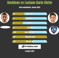 Davidson vs Luciano Dario Vietto h2h player stats