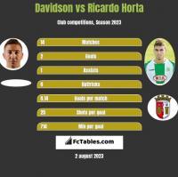 Davidson vs Ricardo Horta h2h player stats