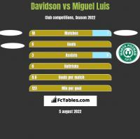 Davidson vs Miguel Luis h2h player stats