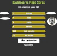 Davidson vs Filipe Sores h2h player stats