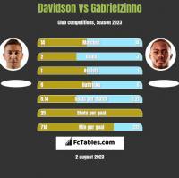 Davidson vs Gabrielzinho h2h player stats