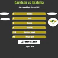 Davidson vs Ibrahima h2h player stats