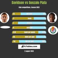 Davidson vs Gonzalo Plata h2h player stats