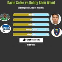 Davie Selke vs Bobby Shou Wood h2h player stats
