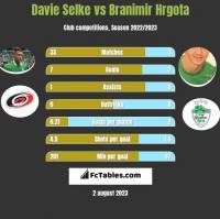 Davie Selke vs Branimir Hrgota h2h player stats