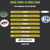 Davie Selke vs Ebbe Sand h2h player stats