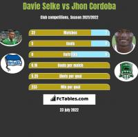 Davie Selke vs Jhon Cordoba h2h player stats