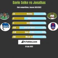 Davie Selke vs Jonathas h2h player stats